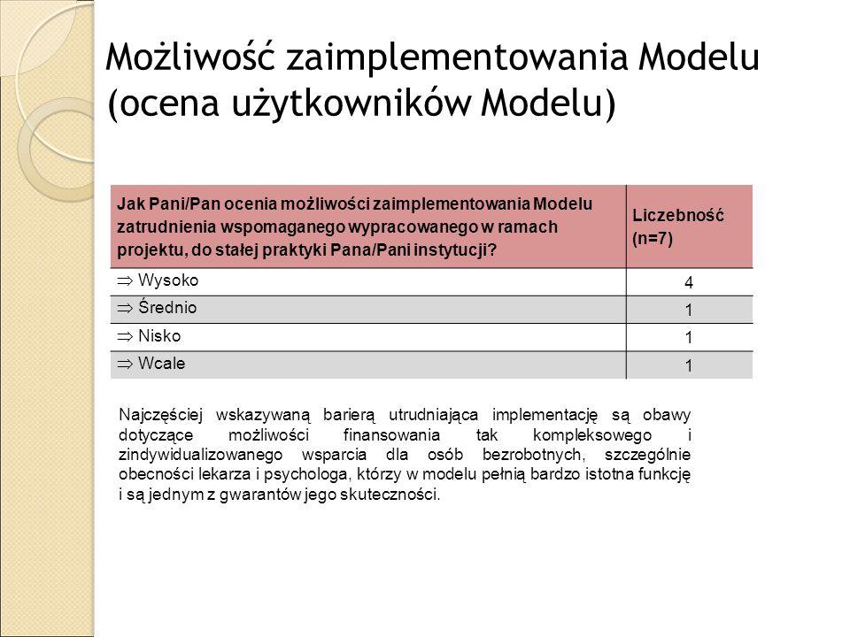 Możliwość zaimplementowania Modelu (ocena użytkowników Modelu) Jak Pani/Pan ocenia możliwości zaimplementowania Modelu zatrudnienia wspomaganego wypra