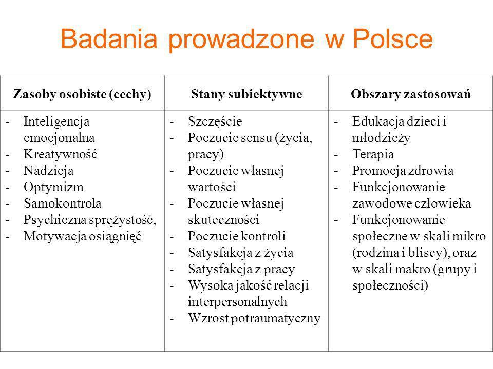Badania prowadzone w Polsce Zasoby osobiste (cechy)Stany subiektywneObszary zastosowań -Inteligencja emocjonalna -Kreatywność -Nadzieja -Optymizm -Sam
