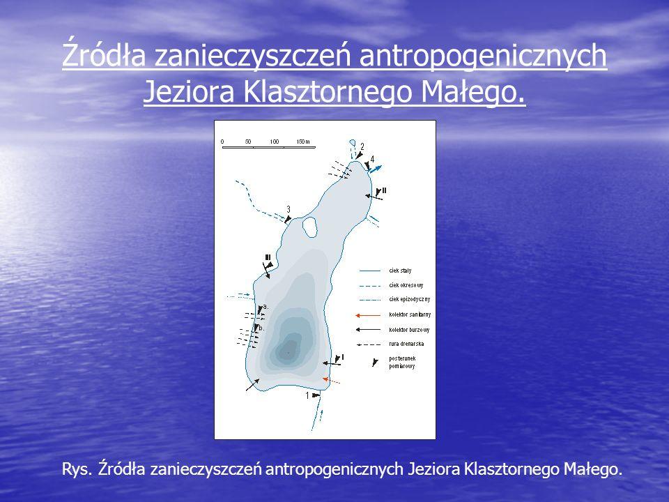 Źródła zanieczyszczeń antropogenicznych Jeziora Klasztornego Małego. Rys. Źródła zanieczyszczeń antropogenicznych Jeziora Klasztornego Małego.
