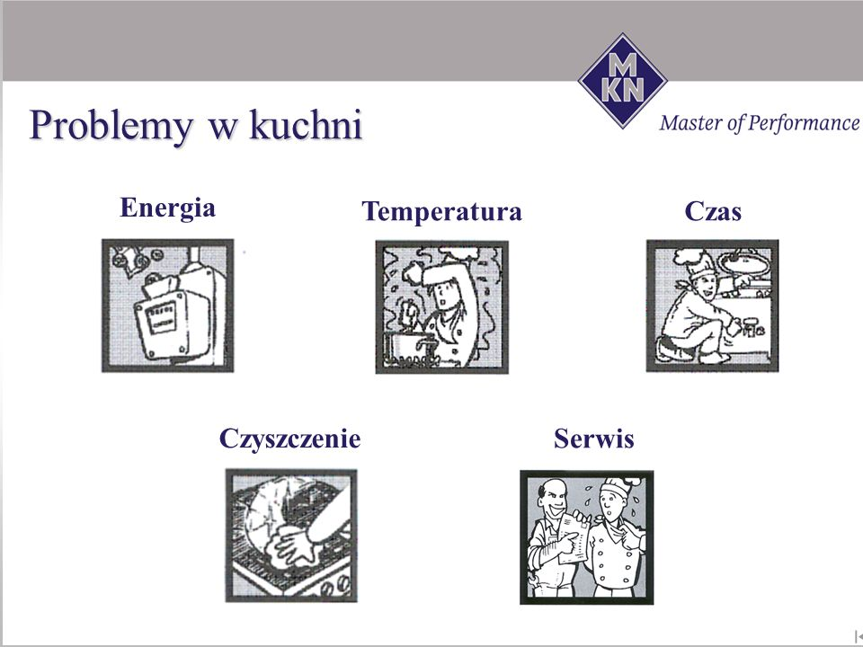Energia Temperatura Czas Czyszczenie Serwis Problemy w kuchni