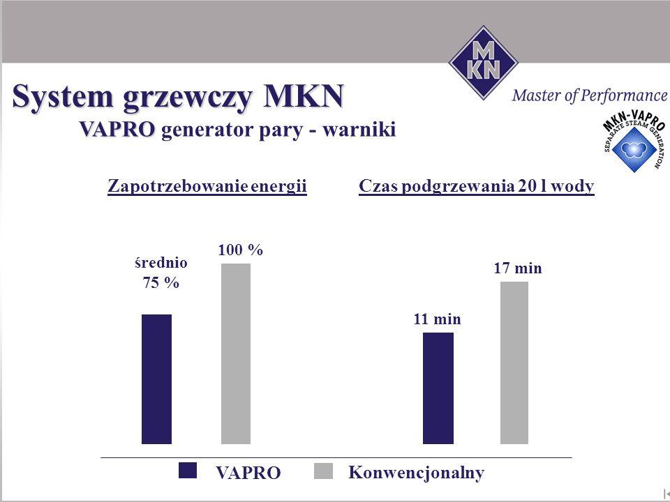 11 min 17 min Czas podgrzewania 20 l wodyZapotrzebowanie energii 100 % średnio 75 % VAPRO Konwencjonalny VAPRO VAPRO generator pary - warniki System g