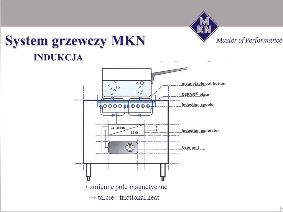 INDUKCJA zmienne pole magnetyczne tarcie - frictional heat System grzewczy MKN