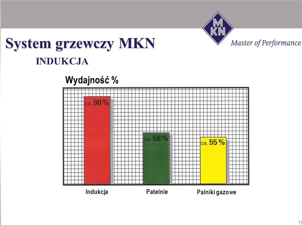 INDUKCJA System grzewczy MKN Wydajność % Indukcja Patelnie Palniki gazowe
