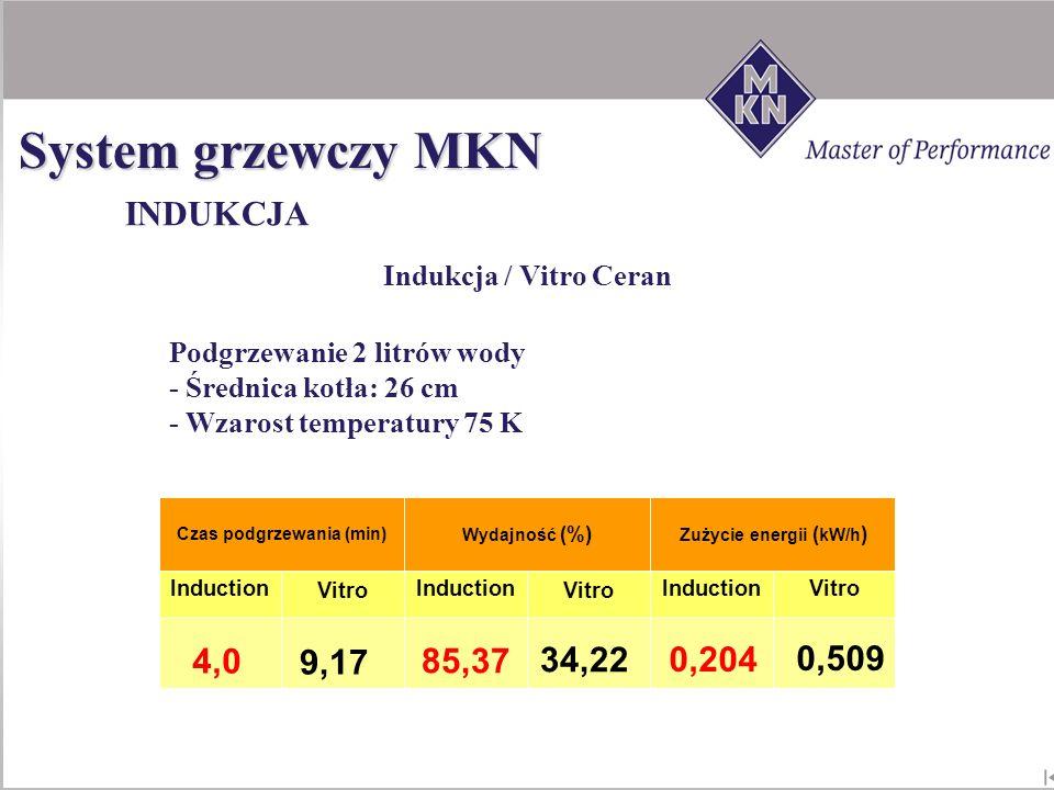 Vitro Induction Wydajność (%) Induction Zużycie energii ( kW/h ) Czas podgrzewania (min) Podgrzewanie 2 litrów wody - Średnica kotła: 26 cm - Wzarost