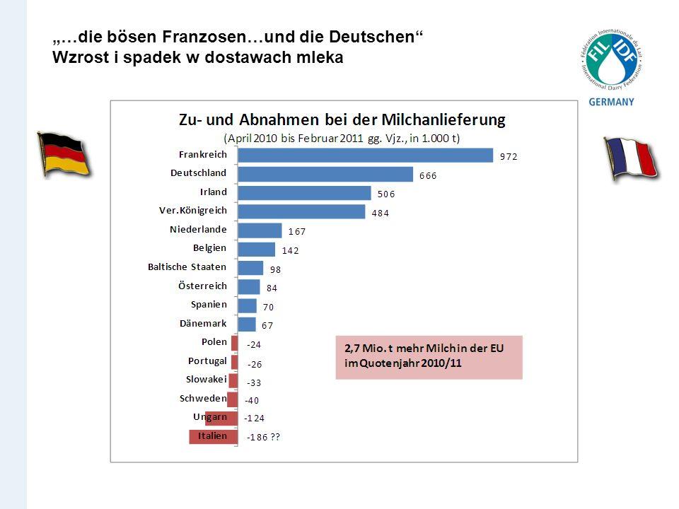 …die bösen Franzosen…und die Deutschen Wzrost i spadek w dostawach mleka