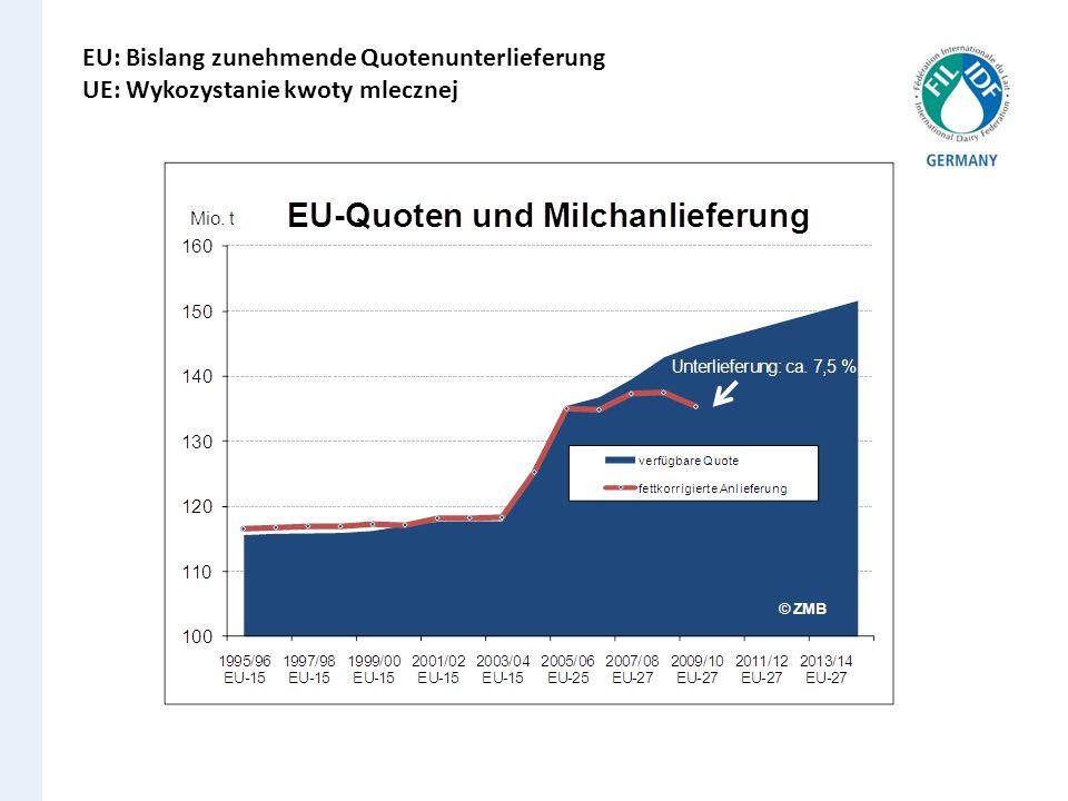 EU: Bislang zunehmende Quotenunterlieferung UE: Wykozystanie kwoty mlecznej