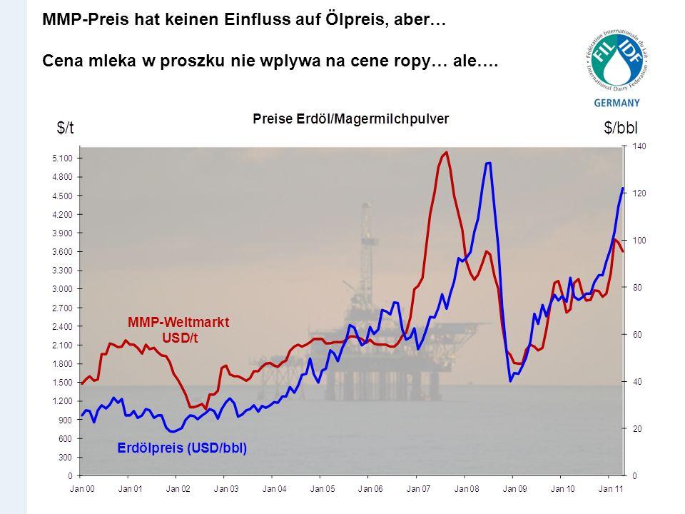 MMP-Preis hat keinen Einfluss auf Ölpreis, aber… Cena mleka w proszku nie wplywa na cene ropy… ale….