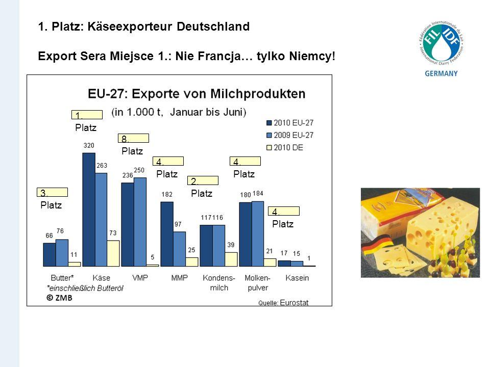 1. Platz: Käseexporteur Deutschland Export Sera Miejsce 1.: Nie Francja… tylko Niemcy! 3. Platz 1. Platz 8. Platz 4. Platz 2. Platz 4. Platz