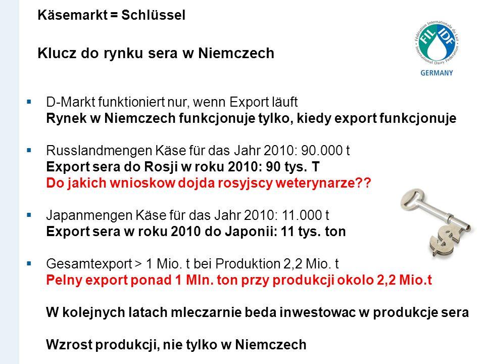 Käsemarkt = Schlüssel z Klucz do rynku sera w Niemczech um EU-Milchmarkt D-Markt funktioniert nur, wenn Export läuft Rynek w Niemczech funkcjonuje tyl