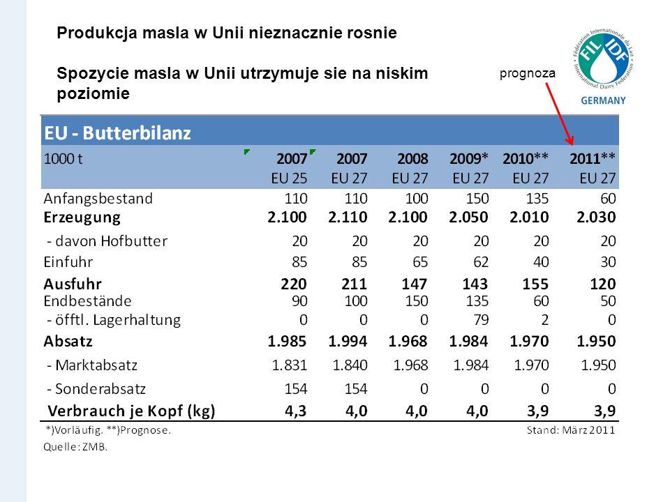 Produkcja masla w Unii nieznacznie rosnie Spozycie masla w Unii utrzymuje sie na niskim poziomie prognoza