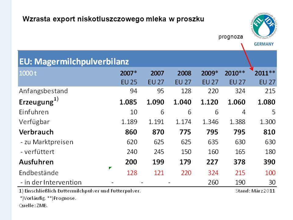 Wzrasta export niskotluszczowego mleka w proszku prognoza