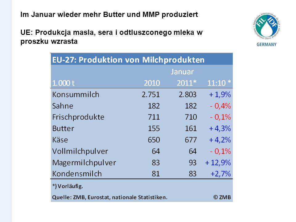 Im Januar wieder mehr Butter und MMP produziert UE: Produkcja masla, sera i odtluszconego mleka w proszku wzrasta