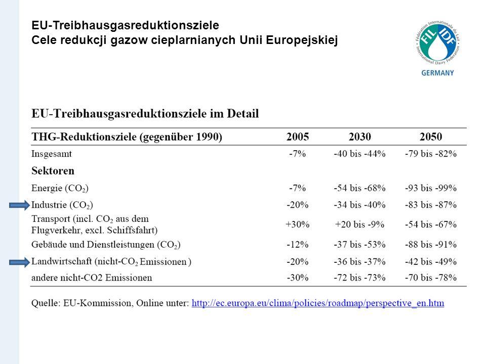 EU-Treibhausgasreduktionsziele Cele redukcji gazow cieplarnianych Unii Europejskiej