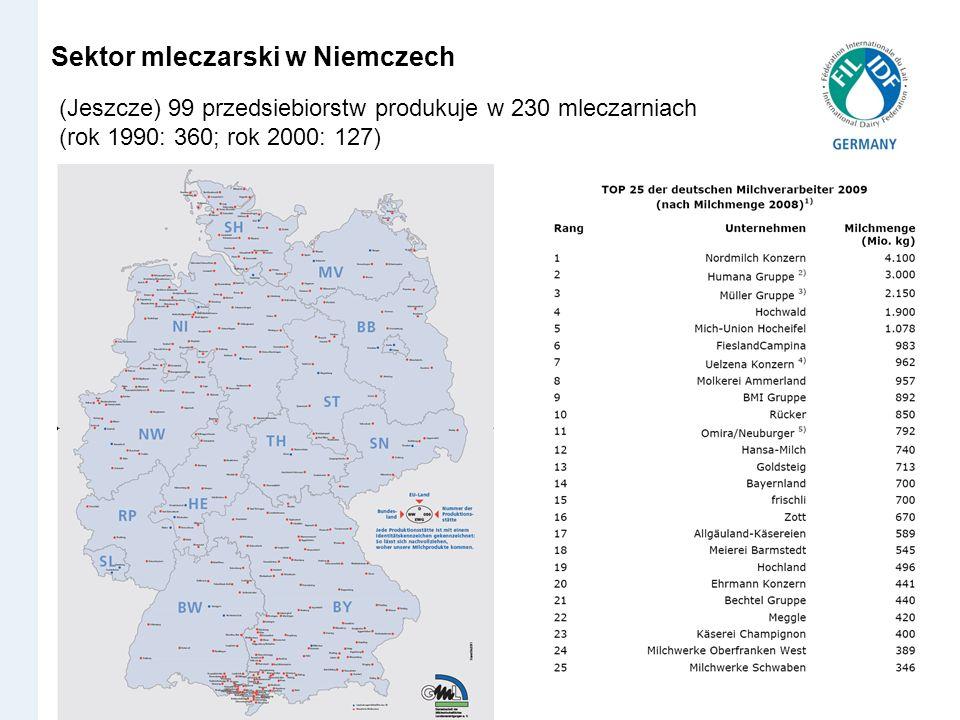 Sektor mleczarski w Niemczech (Jeszcze) 99 przedsiebiorstw produkuje w 230 mleczarniach (rok 1990: 360; rok 2000: 127)