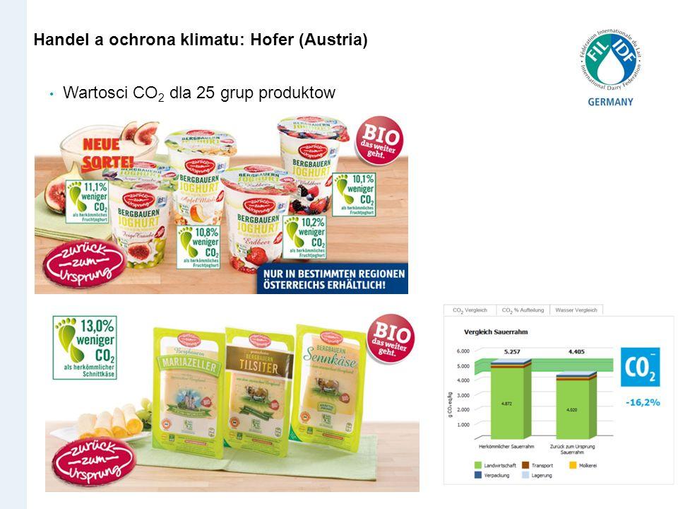 Handel Wartosci CO 2 dla 25 grup produktow Handel a ochrona klimatu: Hofer (Austria)