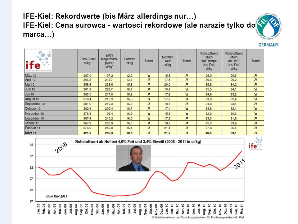 IFE-Kiel: Rekordwerte (bis März allerdings nur…) IFE-Kiel: Cena surowca - wartosci rekordowe (ale narazie tylko do marca…) 2008 2011