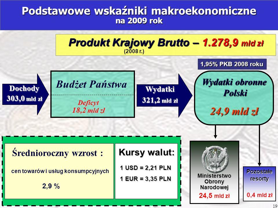 Podstawowe wskaźniki makroekonomiczne na 2009 rok Wydatki 321,2 mld zł Wydatki obronne Polski Polski 24,9 mld zł Produkt Krajowy Brutto – 1.278,9 mld