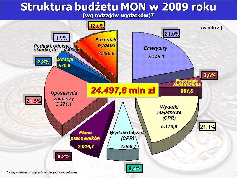 Struktura budżetu MON w 2009 roku (wg rodzajów wydatków)* Emerytury 5.145,0 5.145,0 Pozostałe świadczenia 891,6 Wydatki majątkowe (CPR) 5.178,6 Wydatk
