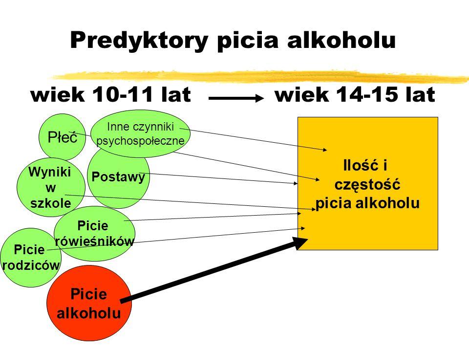 Predyktory picia alkoholu wiek 10-11 lat wiek 14-15 lat Płeć Wyniki w szkole Picie rodziców Picie rówieśników Postawy Picie alkoholu Ilość i częstość