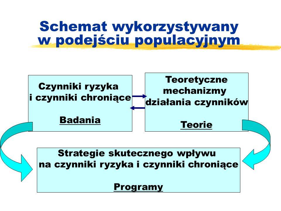Schemat wykorzystywany w podejściu populacyjnym Czynniki ryzyka i czynniki chroniące Badania Teoretyczne mechanizmy działania czynników Teorie Strateg