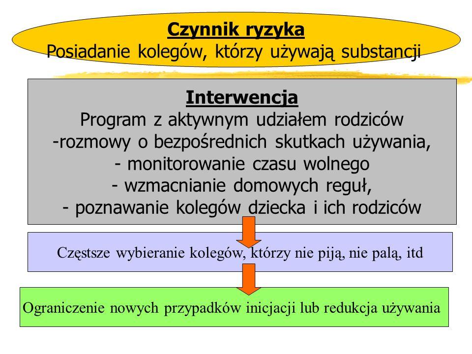 Czynnik ryzyka Posiadanie kolegów, którzy używają substancji Interwencja Program z aktywnym udziałem rodziców -rozmowy o bezpośrednich skutkach używan