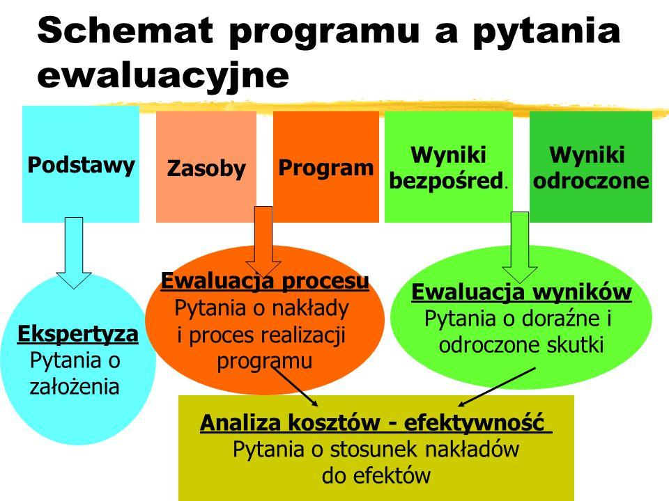 Schemat programu a pytania ewaluacyjne Podstawy ZasobyProgram Wyniki bezpośred. Wyniki odroczone Ekspertyza Pytania o założenia Ewaluacja procesu Pyta