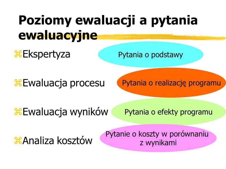 Poziomy ewaluacji a pytania ewaluacyjne zEkspertyza zEwaluacja procesu zEwaluacja wyników zAnaliza kosztów Pytania o podstawy Pytania o realizację pro