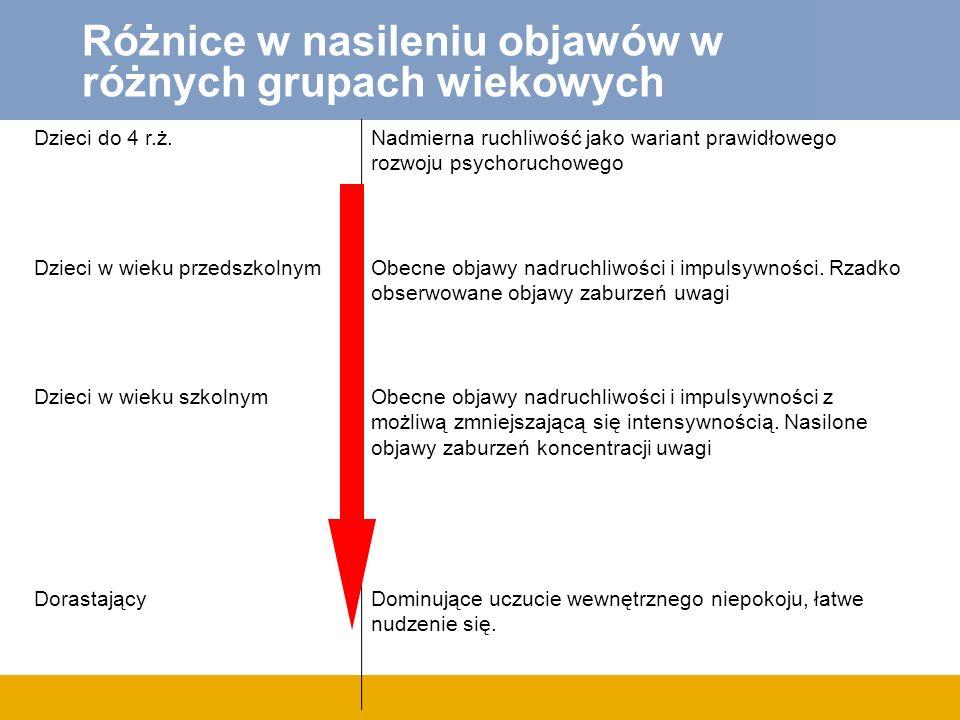 Różnice w nasileniu objawów w różnych grupach wiekowych Dzieci do 4 r.ż.Nadmierna ruchliwość jako wariant prawidłowego rozwoju psychoruchowego Dzieci