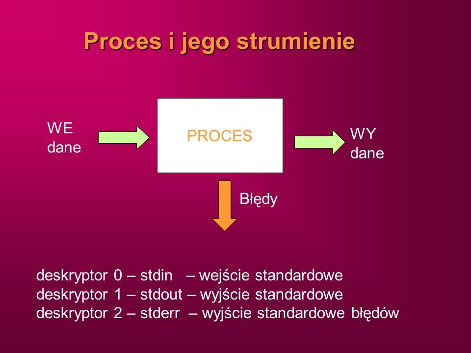 Proces i jego strumienie PROCES WE dane WY dane Błędy deskryptor 0 – stdin – wejście standardowe deskryptor 1 – stdout – wyjście standardowe deskrypto