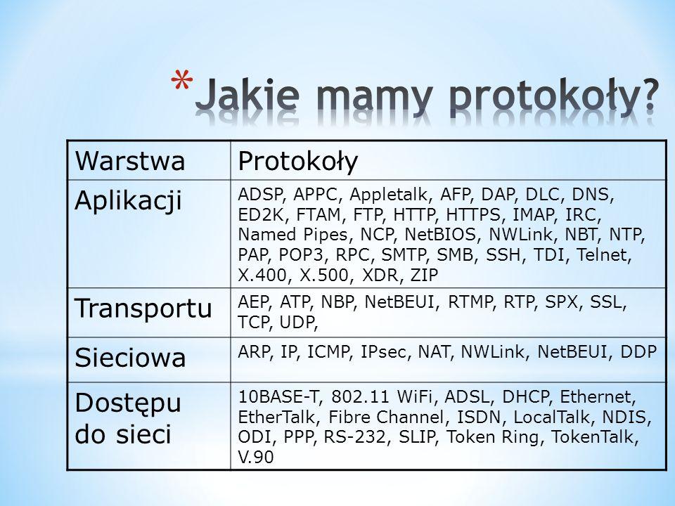 WarstwaProtokoły Aplikacji ADSP, APPC, Appletalk, AFP, DAP, DLC, DNS, ED2K, FTAM, FTP, HTTP, HTTPS, IMAP, IRC, Named Pipes, NCP, NetBIOS, NWLink, NBT, NTP, PAP, POP3, RPC, SMTP, SMB, SSH, TDI, Telnet, X.400, X.500, XDR, ZIP Transportu AEP, ATP, NBP, NetBEUI, RTMP, RTP, SPX, SSL, TCP, UDP, Sieciowa ARP, IP, ICMP, IPsec, NAT, NWLink, NetBEUI, DDP Dostępu do sieci 10BASE-T, 802.11 WiFi, ADSL, DHCP, Ethernet, EtherTalk, Fibre Channel, ISDN, LocalTalk, NDIS, ODI, PPP, RS-232, SLIP, Token Ring, TokenTalk, V.90