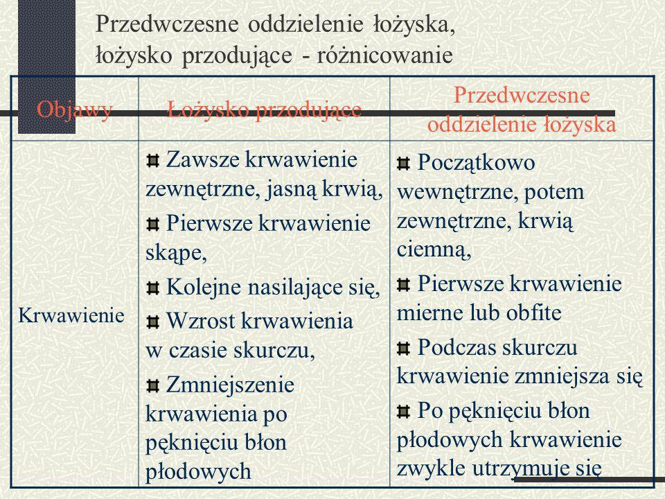 Przedwczesne oddzielenie łożyska, łożysko przodujące - różnicowanie ObjawyŁożysko przodujące Przedwczesne oddzielenie łożyska Krwawienie Zawsze krwawienie zewnętrzne, jasną krwią, Pierwsze krwawienie skąpe, Kolejne nasilające się, Wzrost krwawienia w czasie skurczu, Zmniejszenie krwawienia po pęknięciu błon płodowych Początkowo wewnętrzne, potem zewnętrzne, krwią ciemną, Pierwsze krwawienie mierne lub obfite Podczas skurczu krwawienie zmniejsza się Po pęknięciu błon płodowych krwawienie zwykle utrzymuje się