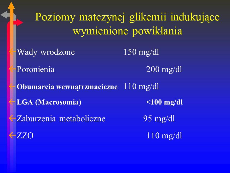 Poziomy matczynej glikemii indukujące wymienione powikłania ßWady wrodzone150 mg/dl ßPoronienia200 mg/dl ßObumarcia wewnątrzmaciczne 110 mg/dl ßLGA (Macrosomia) <100 mg/dl ßZaburzenia metaboliczne 95 mg/dl ßZZO110 mg/dl