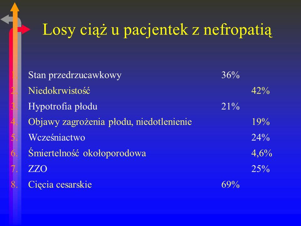 Losy ciąż u pacjentek z nefropatią 1.Stan przedrzucawkowy36% 2.Niedokrwistość42% 3.Hypotrofia płodu21% 4.Objawy zagrożenia płodu, niedotlenienie19% 5.Wcześniactwo24% 6.Śmiertelność okołoporodowa4,6% 7.ZZO25% 8.Cięcia cesarskie69%