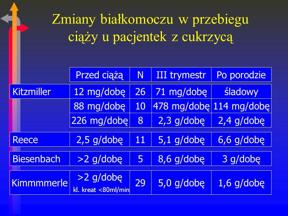 Zmiany białkomoczu w przebiegu ciąży u pacjentek z cukrzycą Przed ciążąNIII trymestrPo porodzieKitzmiller12 mg/dobę2671 mg/dobęśladowy88 mg/dobę10478 mg/dobę114 mg/dobę226 mg/dobę82,3 g/dobę2,4 g/dobęReece2,5 g/dobę115,1 g/dobę6,6 g/dobęBiesenbach>2 g/dobę58,6 g/dobę3 g/dobę Kimmmmerle >2 g/dobę kl.