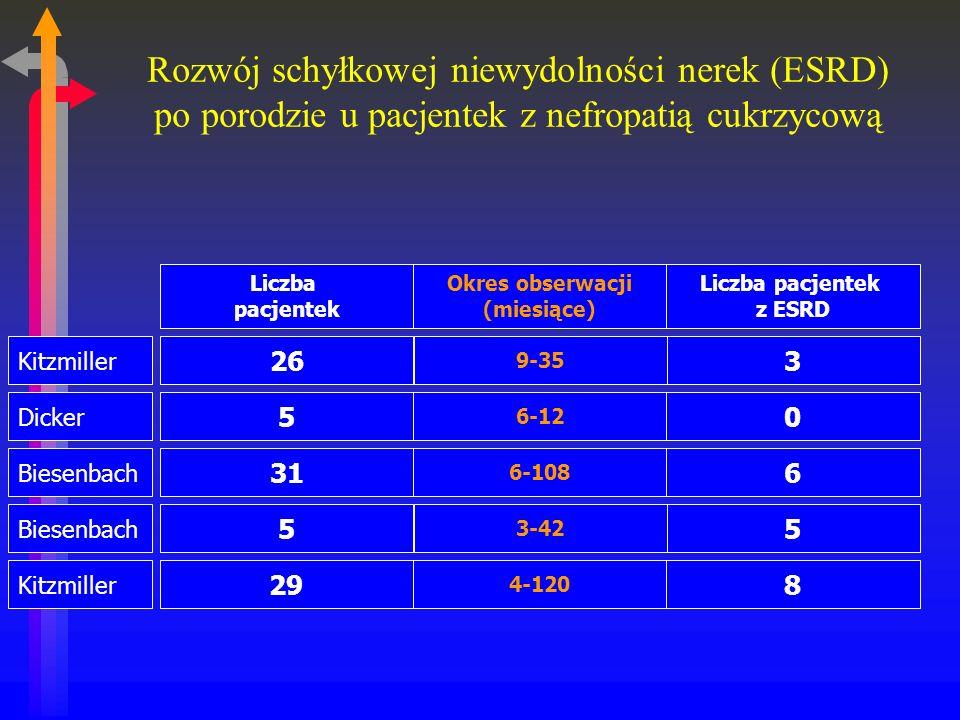 Rozwój schyłkowej niewydolności nerek (ESRD) po porodzie u pacjentek z nefropatią cukrzycową Liczba pacjentek Okres obserwacji (miesiące) Liczba pacjentek z ESRD Kitzmiller 26 9-35 3 Dicker 5 6-12 0 Biesenbach 31 6-108 6 Biesenbach 5 3-42 5 Kitzmiller 29 4-120 8