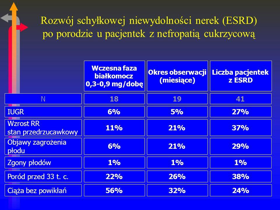 Rozwój schyłkowej niewydolności nerek (ESRD) po porodzie u pacjentek z nefropatią cukrzycową Wczesna faza białkomocz 0,3-0,9 mg/dobę Okres obserwacji (miesiące) Liczba pacjentek z ESRD IUGR6%5%27% Wzrost RR stan przedrzucawkowy 11%21%37% Objawy zagrożenia płodu 6%21%29% Poród przed 33 t.