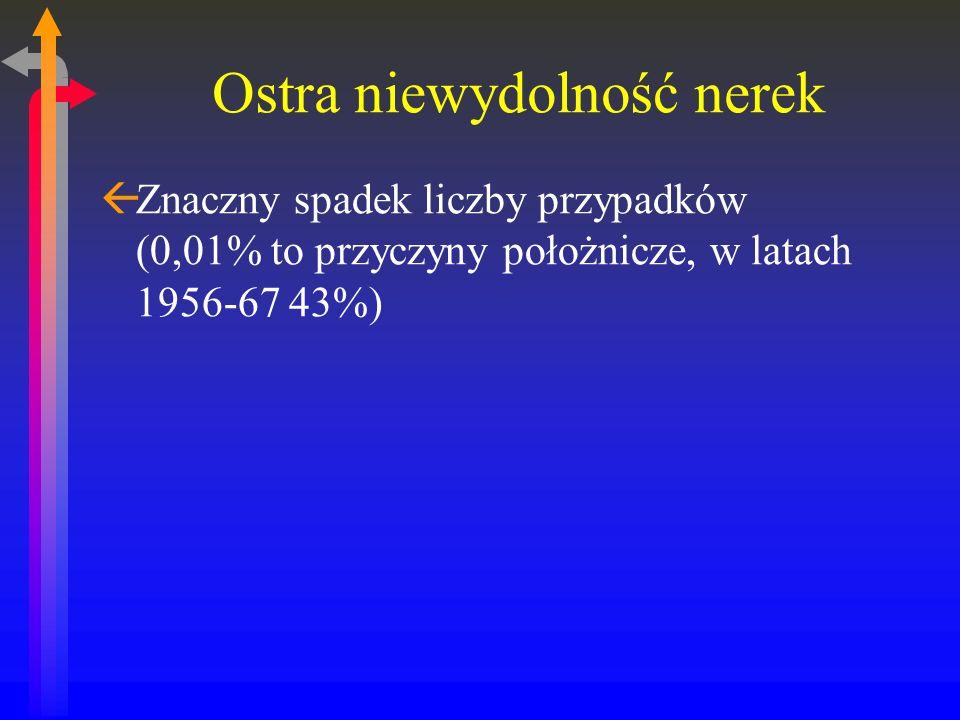 Ostra niewydolność nerek ßZnaczny spadek liczby przypadków (0,01% to przyczyny położnicze, w latach 1956-67 43%)