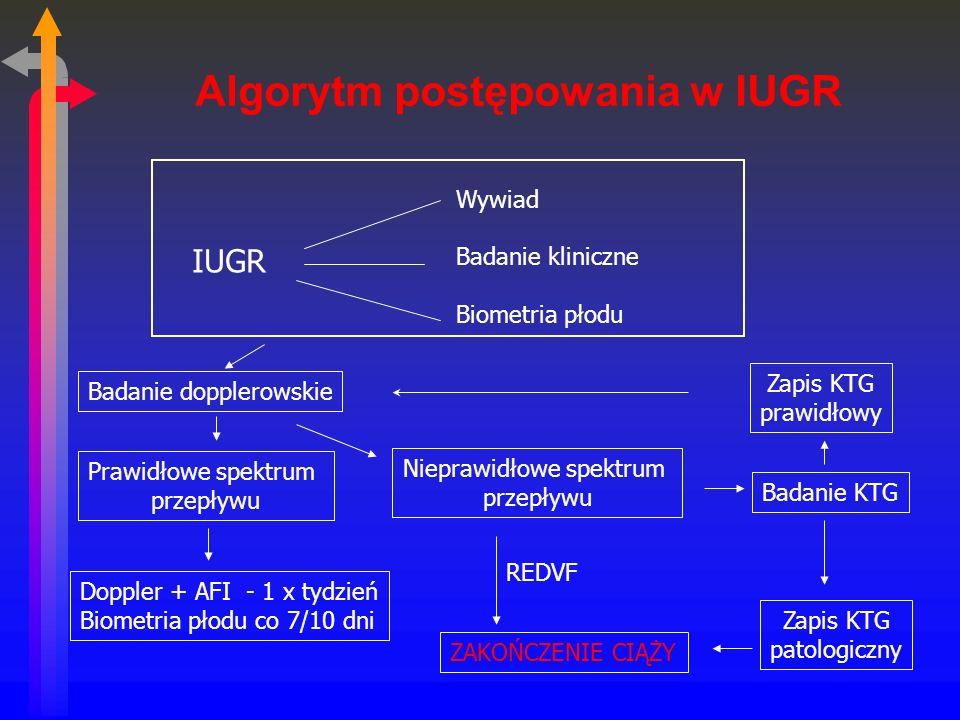 Algorytm postępowania w IUGR IUGR Wywiad Badanie kliniczne Biometria płodu Badanie dopplerowskie Prawidłowe spektrum przepływu Doppler + AFI - 1 x tydzień Biometria płodu co 7/10 dni Nieprawidłowe spektrum przepływu REDVF ZAKOŃCZENIE CIĄŻY Badanie KTG Zapis KTG patologiczny Zapis KTG prawidłowy