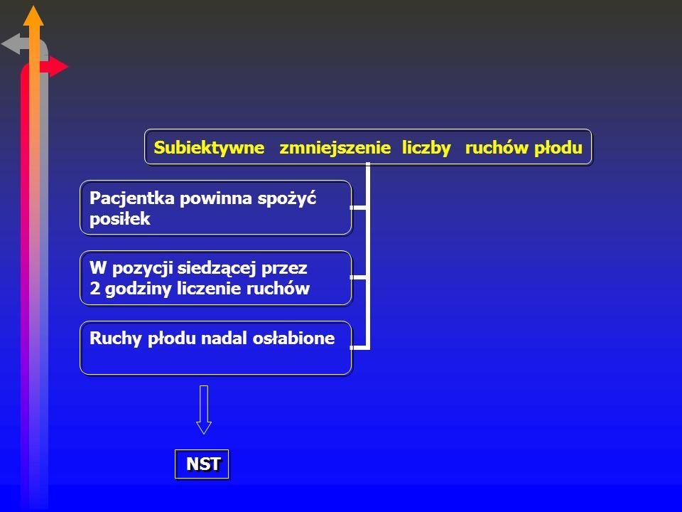 Subiektywne zmniejszenie liczby ruchów płodu Pacjentka powinna spożyć posiłek W pozycji siedzącej przez 2 godziny liczenie ruchów Ruchy płodu nadal osłabione NST