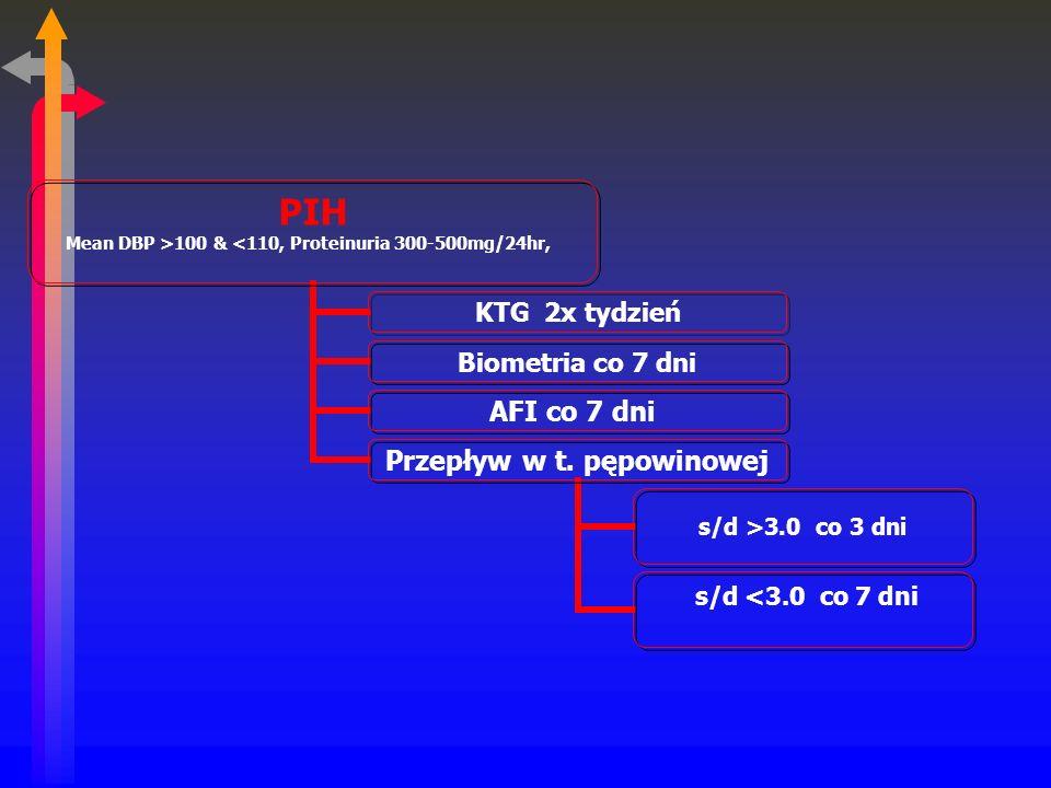 PIH Mean DBP >100 & <110, Proteinuria 300- 500mg/24hr, KTG 2x tydzień Biometria co 7 dni AFI co 7 dni Przepływ w t.