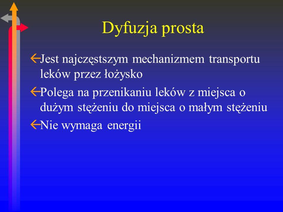 Dyfuzja prosta ßJest najczęstszym mechanizmem transportu leków przez łożysko ßPolega na przenikaniu leków z miejsca o dużym stężeniu do miejsca o małym stężeniu ßNie wymaga energii