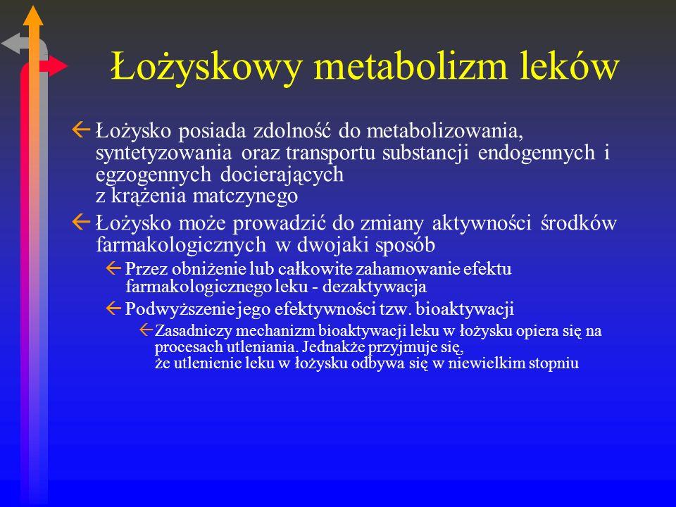 Łożyskowy metabolizm leków ߣożysko posiada zdolność do metabolizowania, syntetyzowania oraz transportu substancji endogennych i egzogennych docierających z krążenia matczynego ߣożysko może prowadzić do zmiany aktywności środków farmakologicznych w dwojaki sposób ßPrzez obniżenie lub całkowite zahamowanie efektu farmakologicznego leku - dezaktywacja ßPodwyższenie jego efektywności tzw.