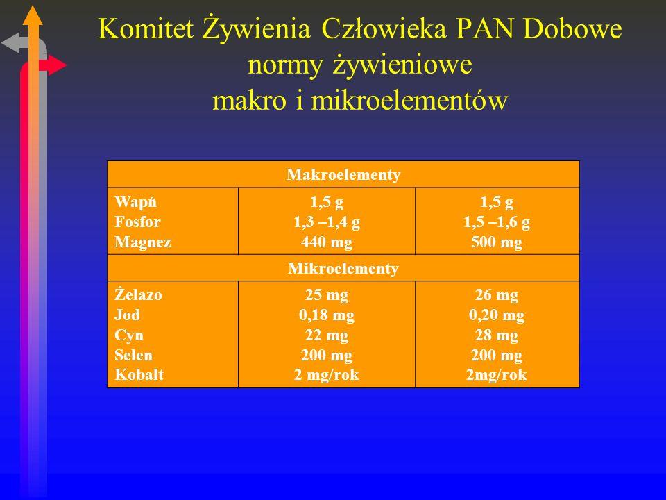 Komitet Żywienia Człowieka PAN Dobowe normy żywieniowe makro i mikroelementów Makroelementy Wapń Fosfor Magnez 1,5 g 1,3 –1,4 g 440 mg 1,5 g 1,5 –1,6 g 500 mg Mikroelementy Żelazo Jod Cyn Selen Kobalt 25 mg 0,18 mg 22 mg 200 mg 2 mg/rok 26 mg 0,20 mg 28 mg 200 mg 2mg/rok