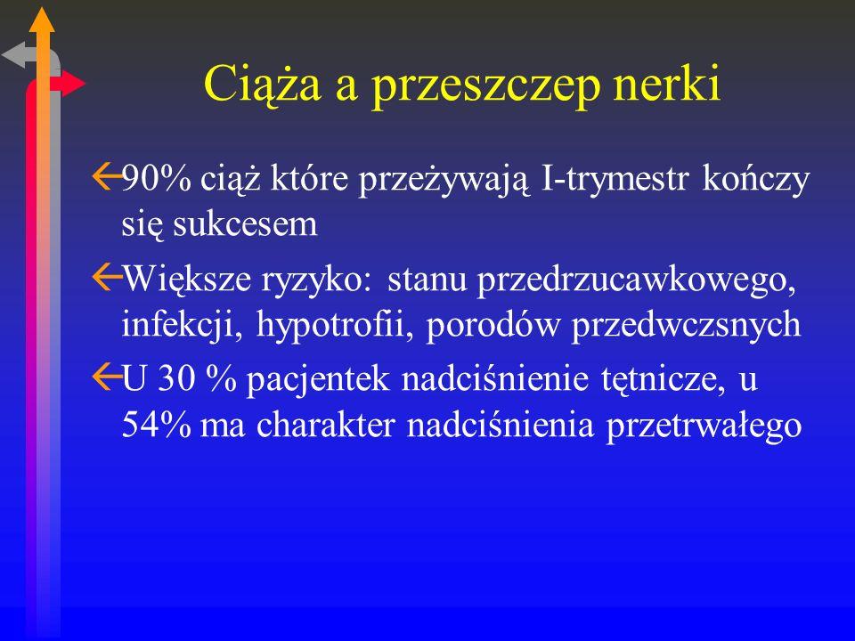 Ciąża a przeszczep nerki ß90% ciąż które przeżywają I-trymestr kończy się sukcesem ßWiększe ryzyko: stanu przedrzucawkowego, infekcji, hypotrofii, porodów przedwczsnych ßU 30 % pacjentek nadciśnienie tętnicze, u 54% ma charakter nadciśnienia przetrwałego
