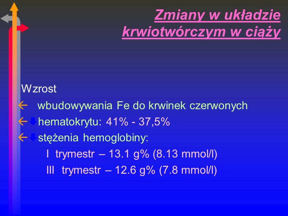 Zmiany w układzie krwiotwórczym w ciąży Wzrost ß wbudowywania Fe do krwinek czerwonych ß hematokrytu: 41% - 37,5% ß stężenia hemoglobiny: I trymestr – 13.1 g% (8.13 mmol/l) III trymestr – 12.6 g% (7.8 mmol/l)
