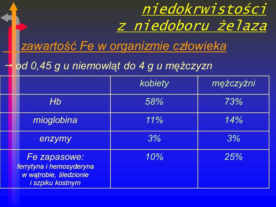 niedokrwistości z niedoboru żelaza zawartość Fe w organizmie człowieka od 0,45 g u niemowląt do 4 g u mężczyzn kobietymężczyźni Hb58%73% mioglobina11%14% enzymy3% Fe zapasowe: ferrytyna i hemosyderyna w wątrobie, śledzionie i szpiku kostnym 10%25%