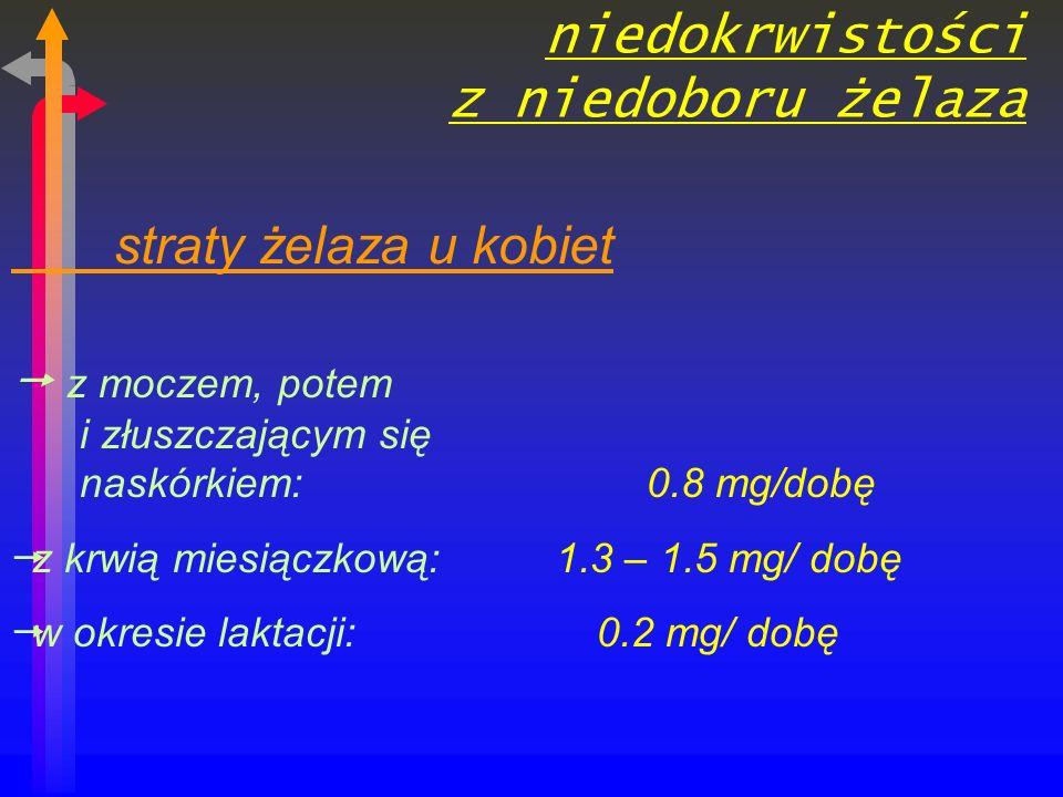 niedokrwistości z niedoboru żelaza straty żelaza u kobiet z moczem, potem i złuszczającym się naskórkiem: 0.8 mg/dobę z krwią miesiączkową: 1.3 – 1.5 mg/ dobę w okresie laktacji: 0.2 mg/ dobę
