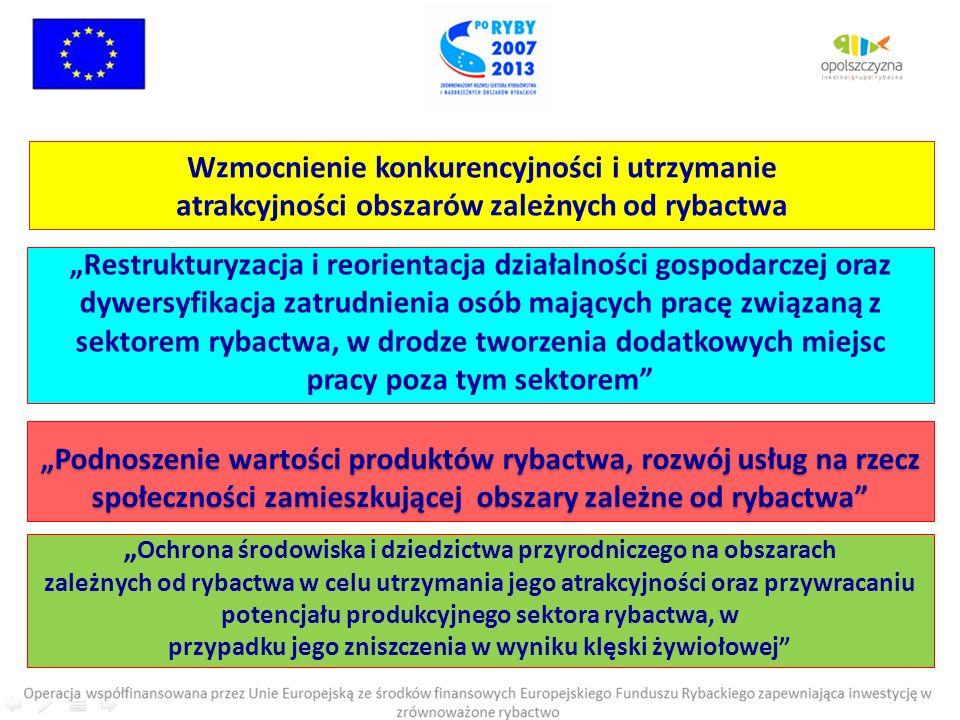 Wniosek o dofinansowanie: Cz.III wniosku – charakterystyka prowadzonej działalności.
