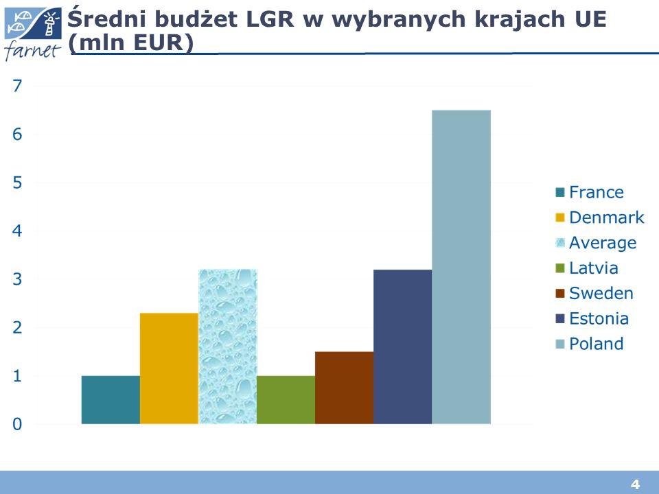 4 Średni budżet LGR w wybranych krajach UE (mln EUR)