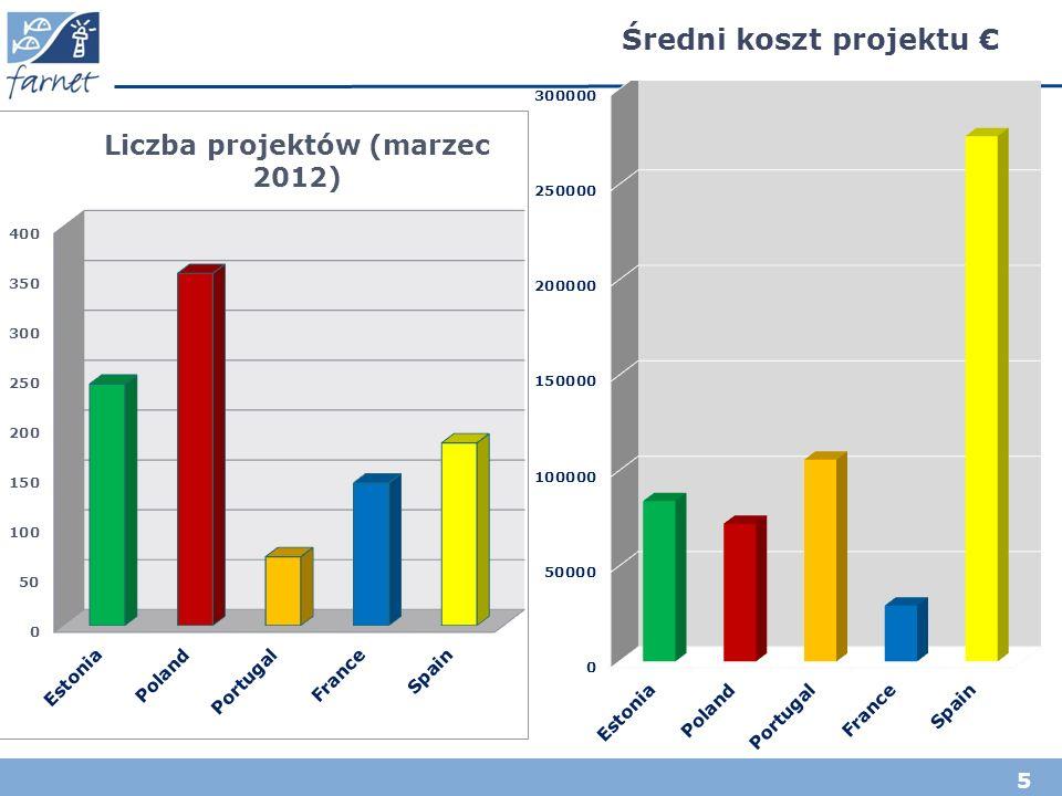 6 % projektów rybackich % projektów prywatnych